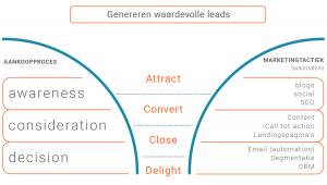 waardevolle leads met HubSpot