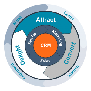 inbound marketing model flywheel